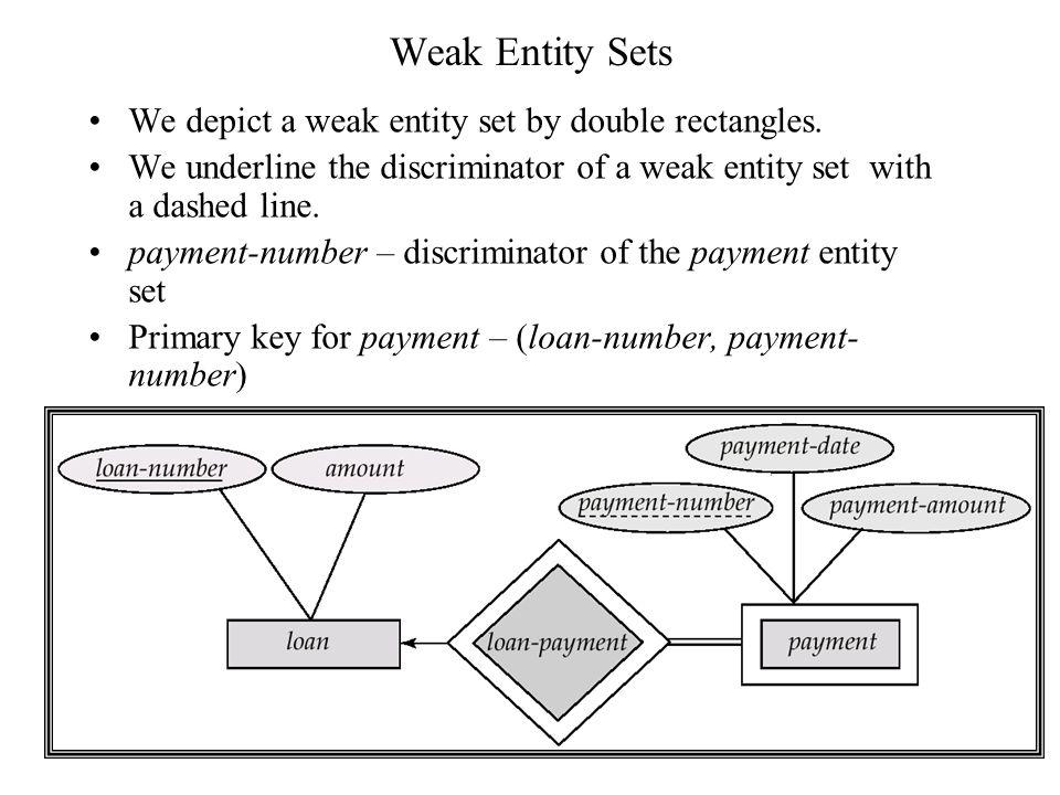 Weak Entity Sets We depict a weak entity set by double rectangles.