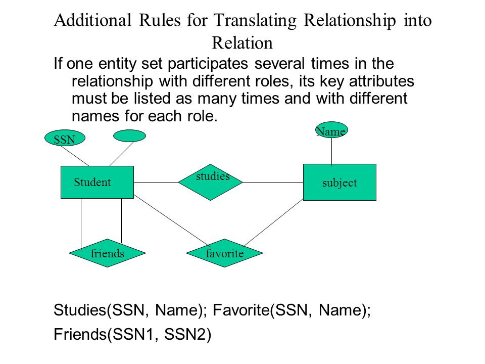 Additional Rules for Translating Relationship into Relation