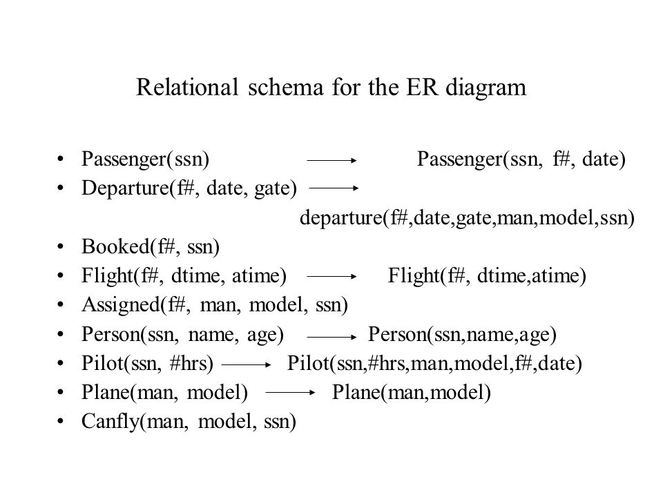 Relational schema for the ER diagram