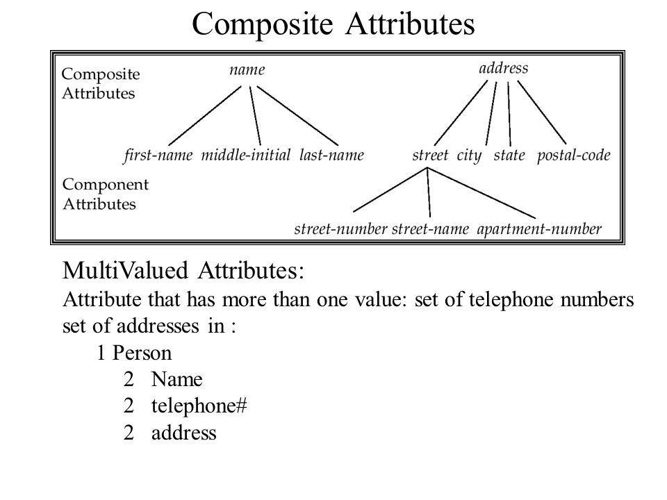 Composite Attributes MultiValued Attributes: