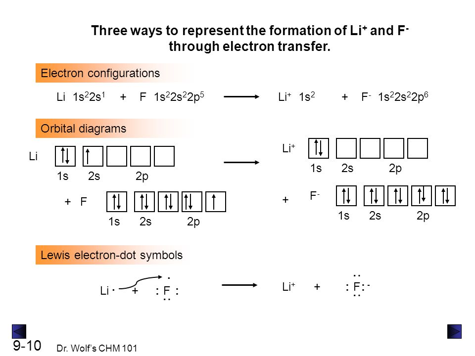 Three ways to represent the formation of Li+ and F- through electron transfer.