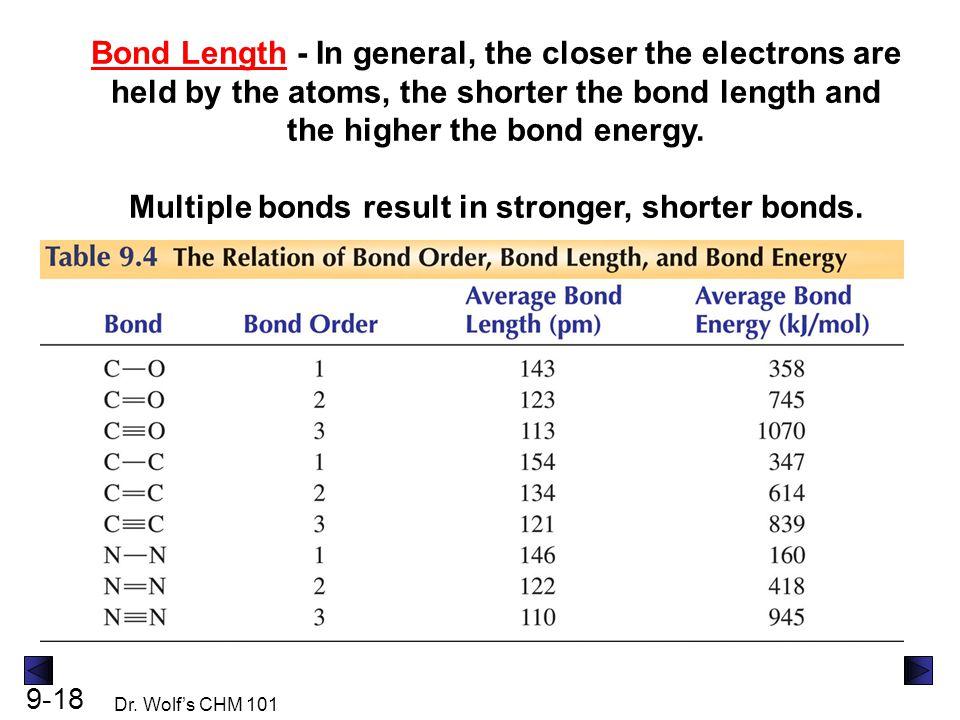 Multiple bonds result in stronger, shorter bonds.