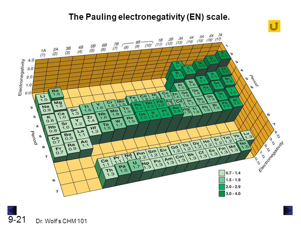 The Pauling electronegativity (EN) scale.