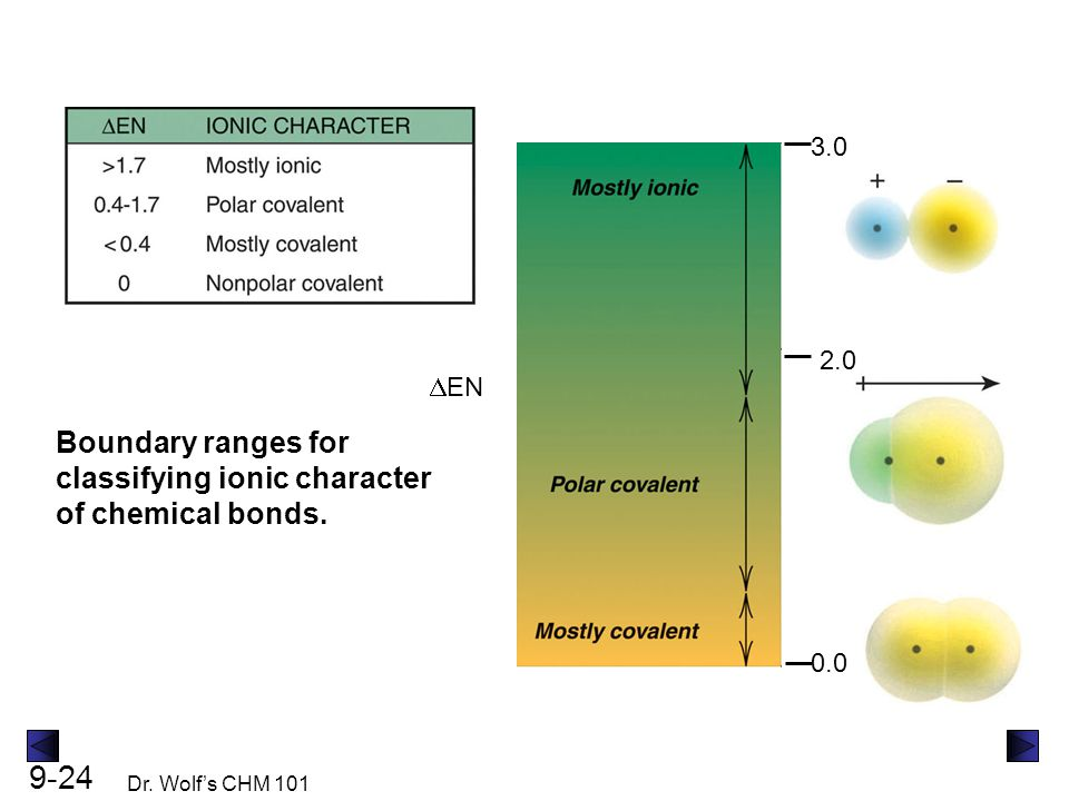 Boundary ranges for classifying ionic character of chemical bonds.