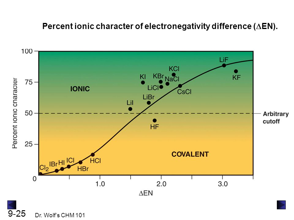 Percent ionic character of electronegativity difference (DEN).