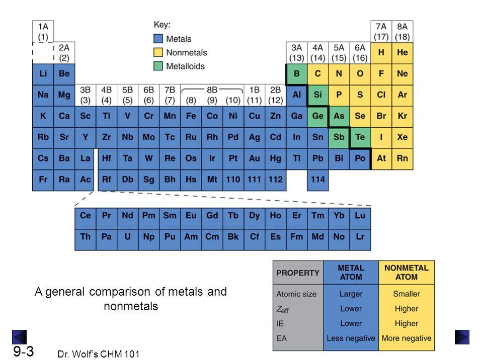 A general comparison of metals and nonmetals