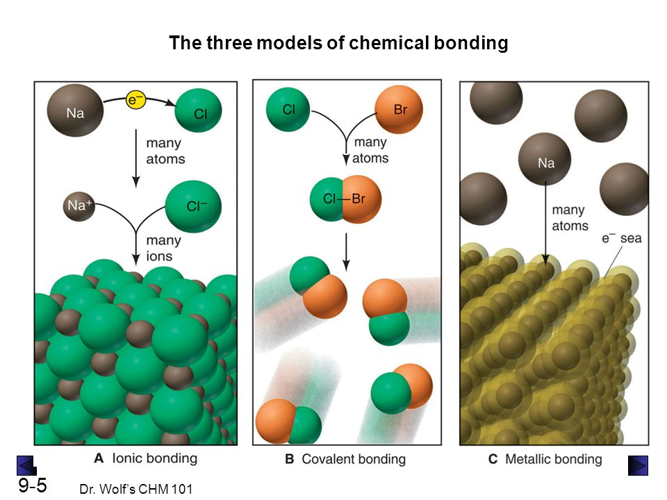 The three models of chemical bonding