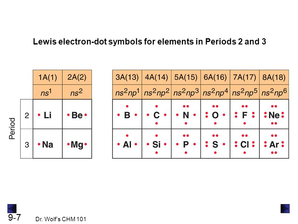 Lewis electron-dot symbols for elements in Periods 2 and 3