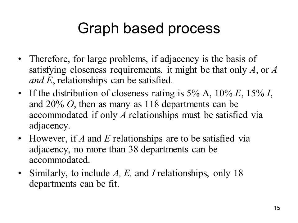 Graph based process
