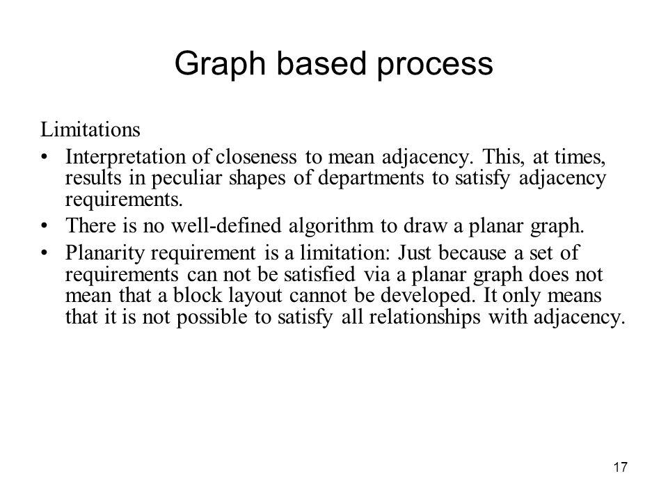 Graph based process Limitations