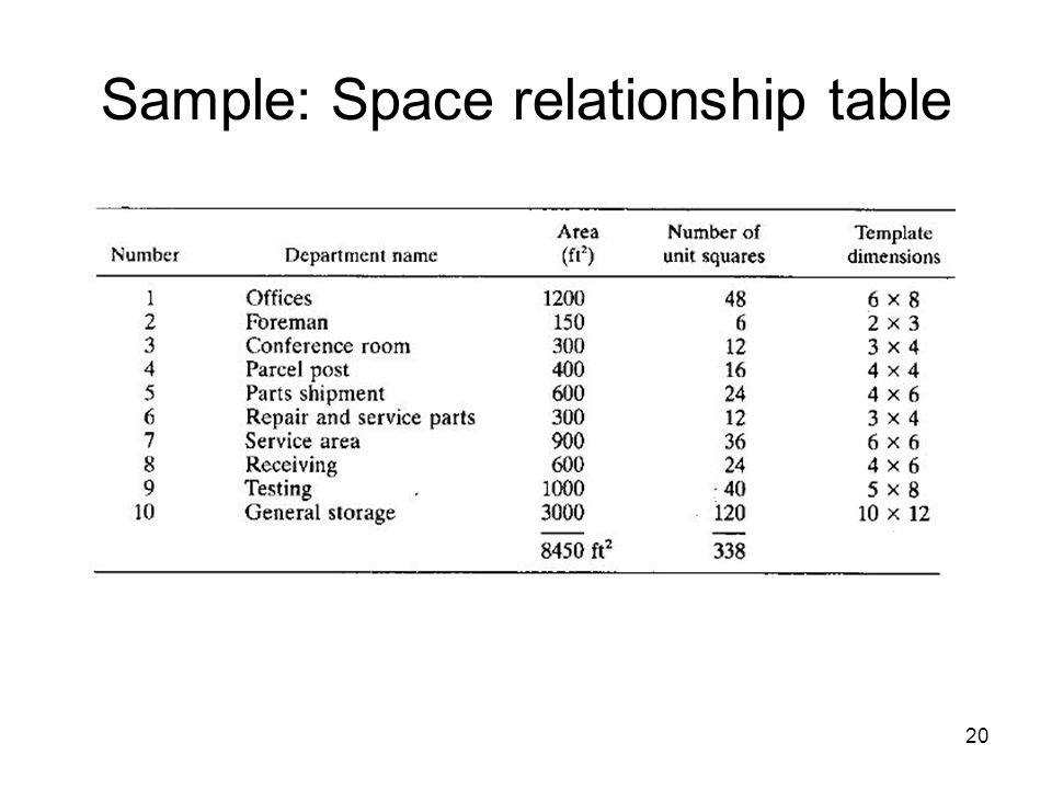 Sample: Space relationship table