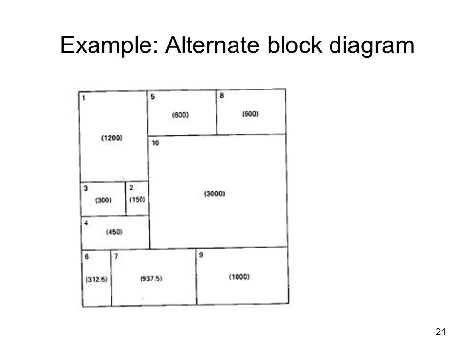 Example: Alternate block diagram