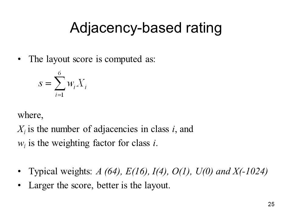 Adjacency-based rating