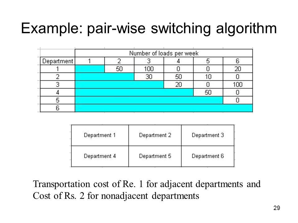Example: pair-wise switching algorithm