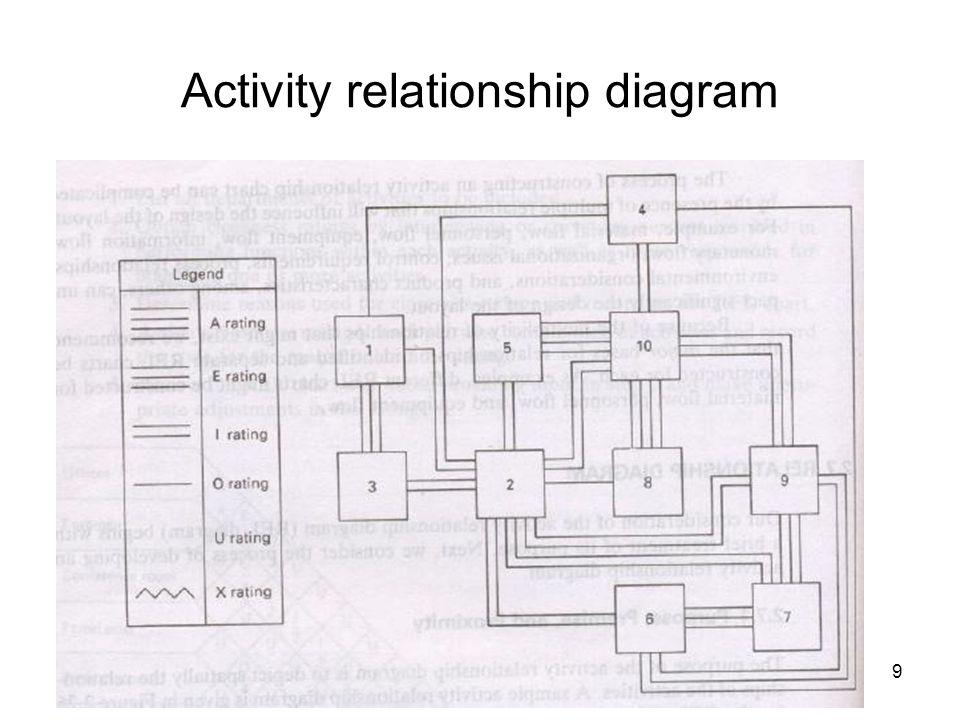 Activity relationship diagram