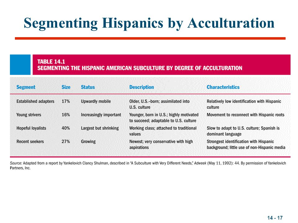 Segmenting Hispanics by Acculturation