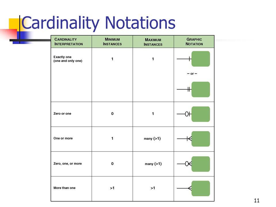 Cardinality Notations