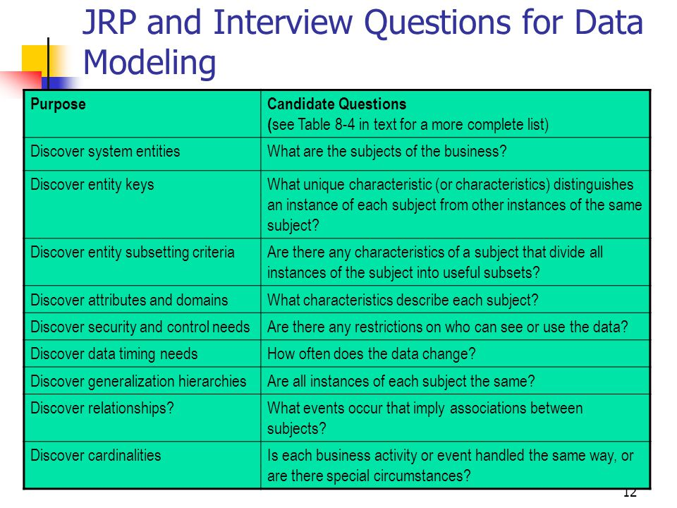 JRP and Interview Questions for Data Modeling
