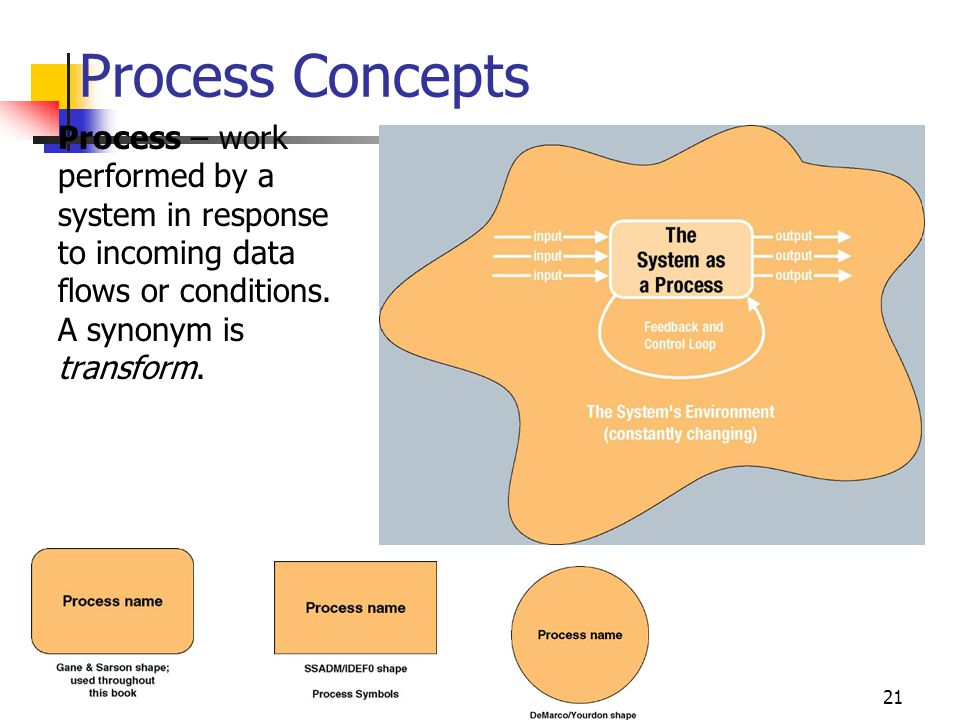 Process Concepts Process – work performed by a system in response to incoming data flows or conditions. A synonym is transform.