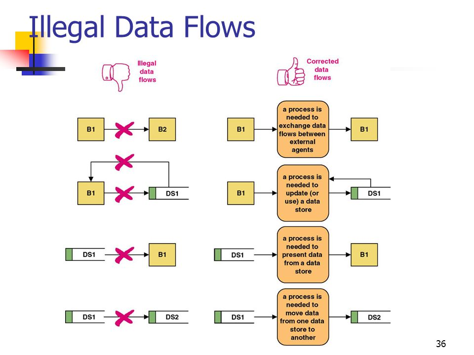Illegal Data Flows No additional notes
