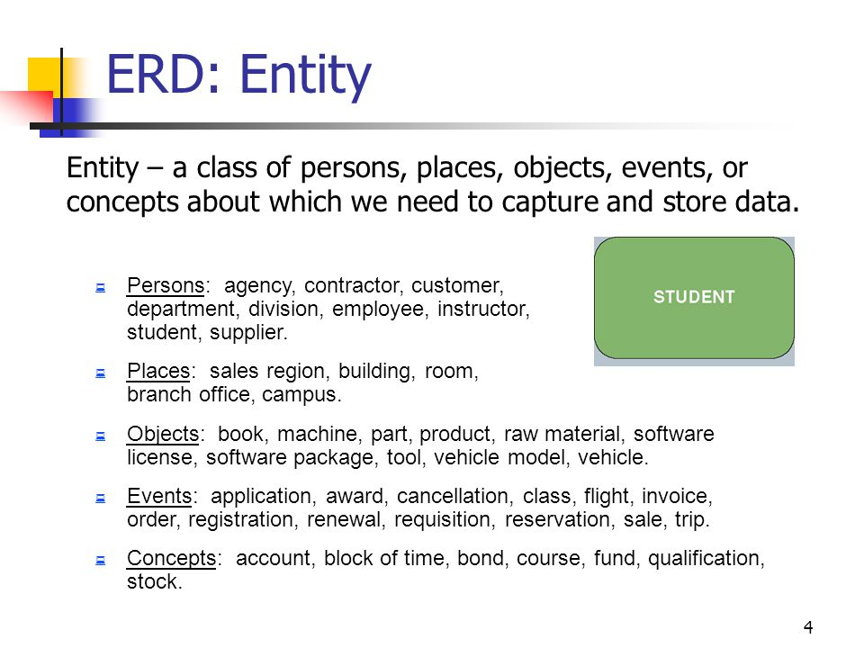 ERD: Entity Entity – a class of persons, places, objects, events, or concepts about which we need to capture and store data.