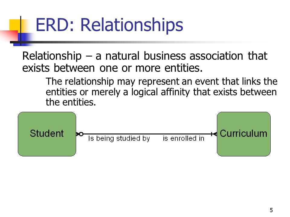 ERD: Relationships Relationship – a natural business association that exists between one or more entities.