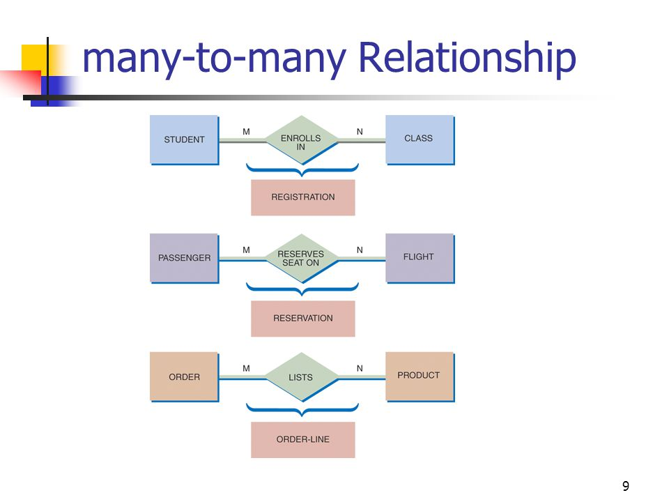 many-to-many Relationship