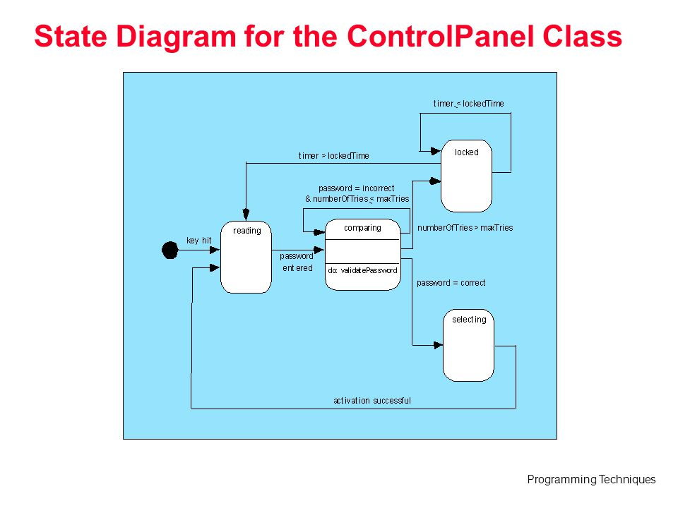 State Diagram for the ControlPanel Class