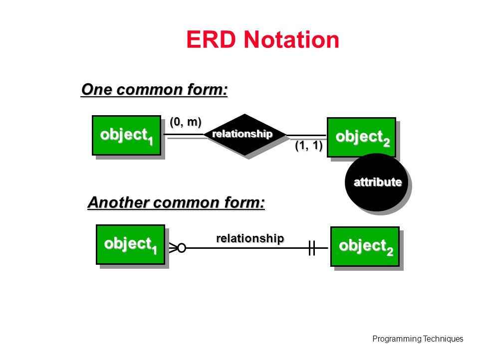 ERD Notation One common form: object object Another common form: