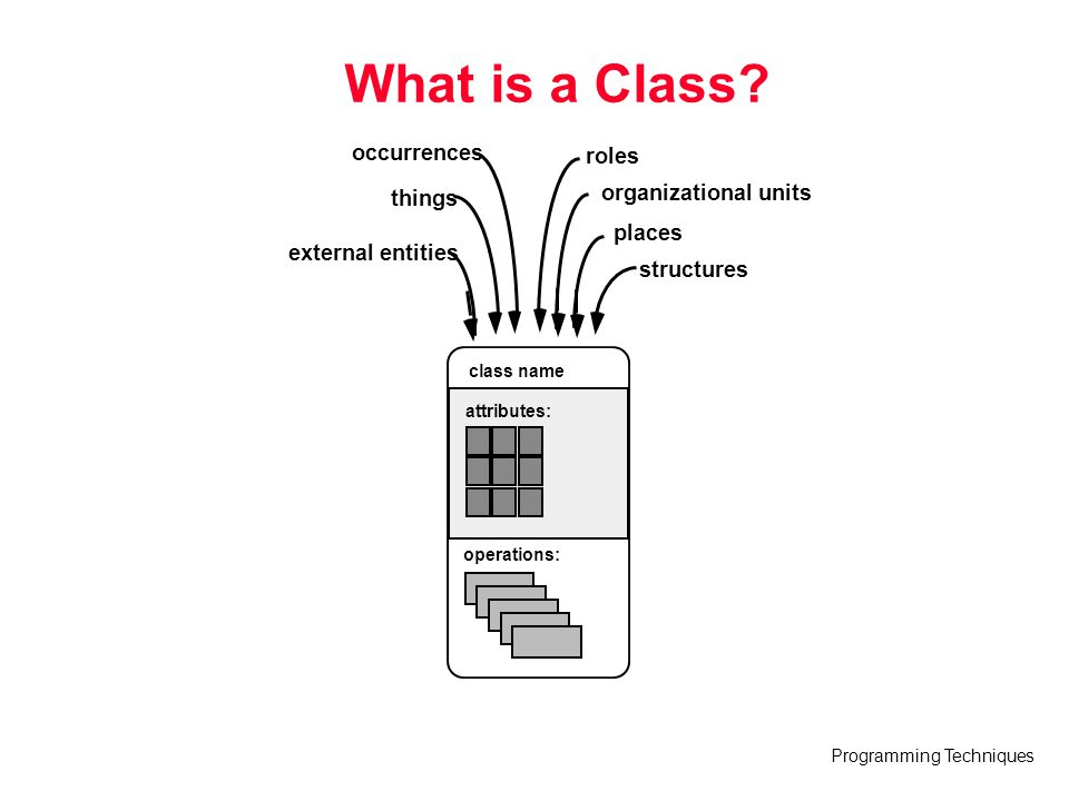 What is a Class occurrences roles organizational units things places