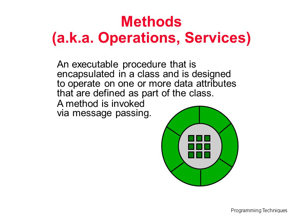 Methods (a.k.a. Operations, Services)