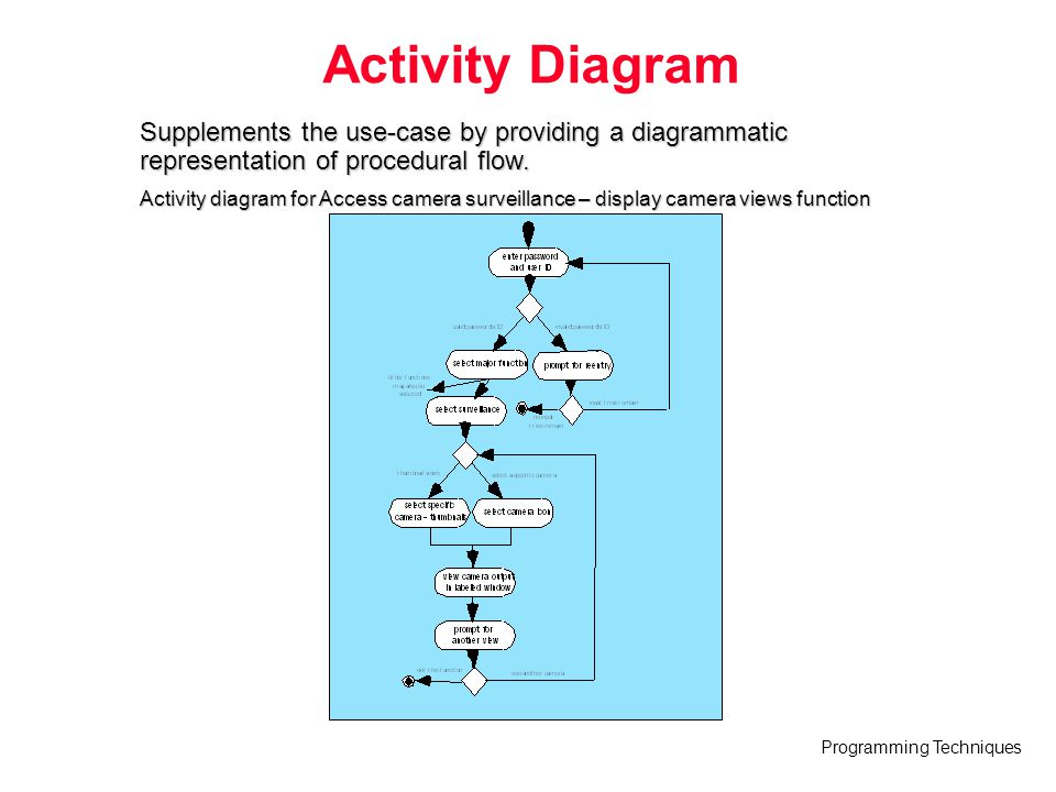 Activity Diagram Supplements the use-case by providing a diagrammatic representation of procedural flow.