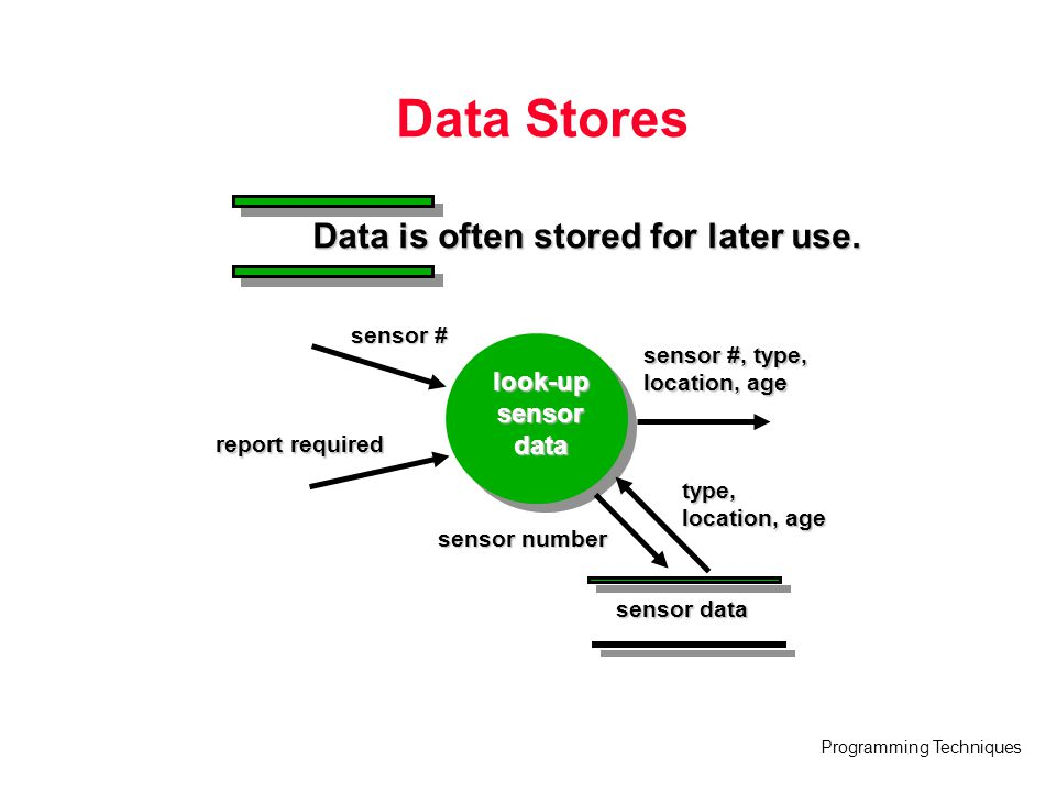 Data Stores Data is often stored for later use. look-up sensor data