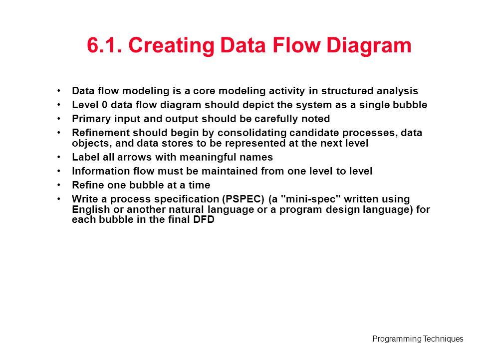 6.1. Creating Data Flow Diagram