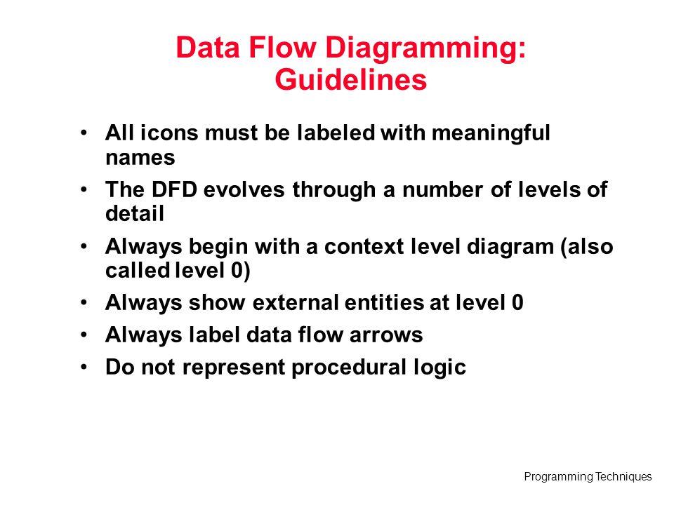 Data Flow Diagramming: Guidelines
