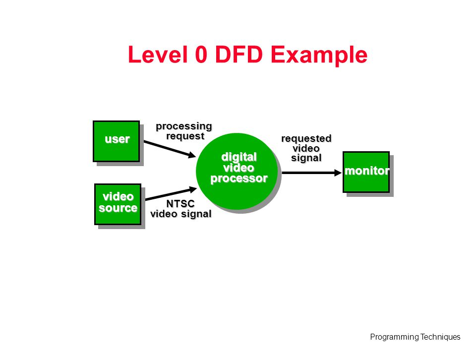 Level 0 DFD Example user digital video processor monitor video source