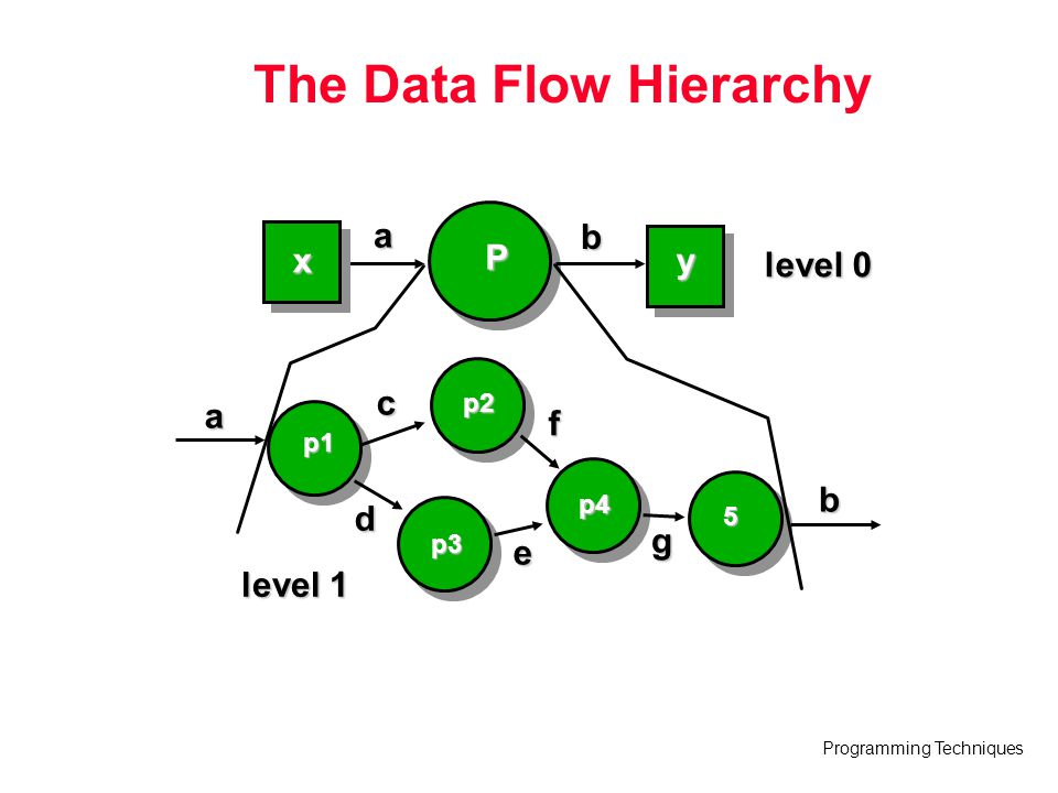 The Data Flow Hierarchy