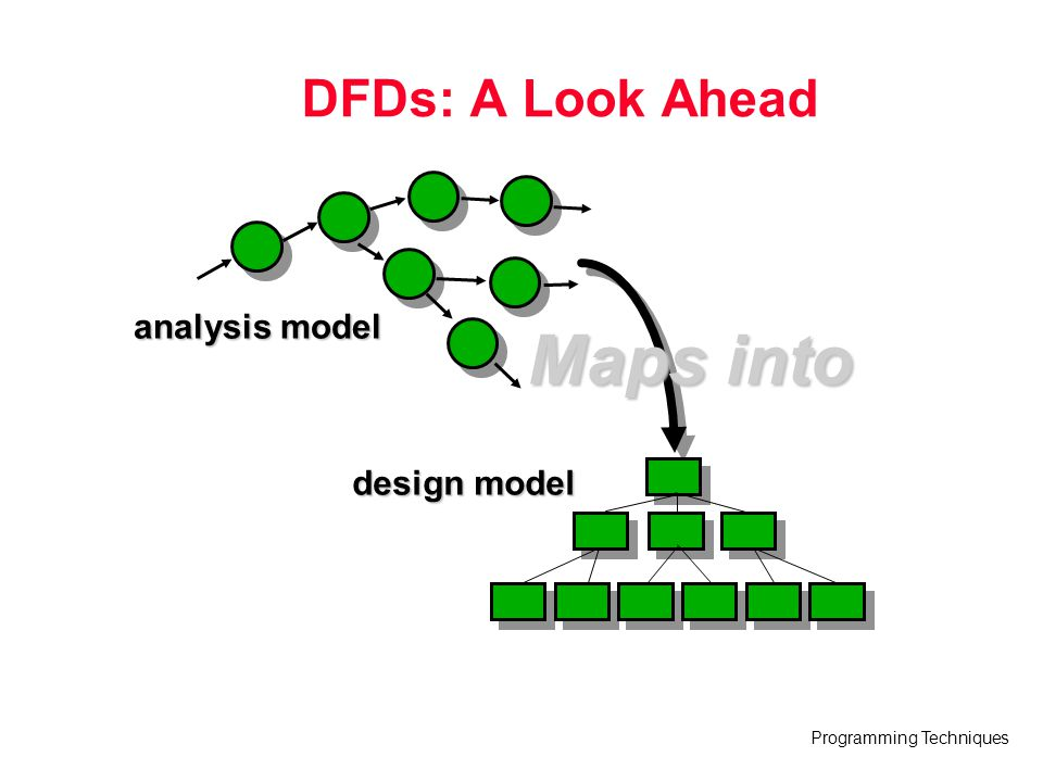 DFDs: A Look Ahead analysis model Maps into design model