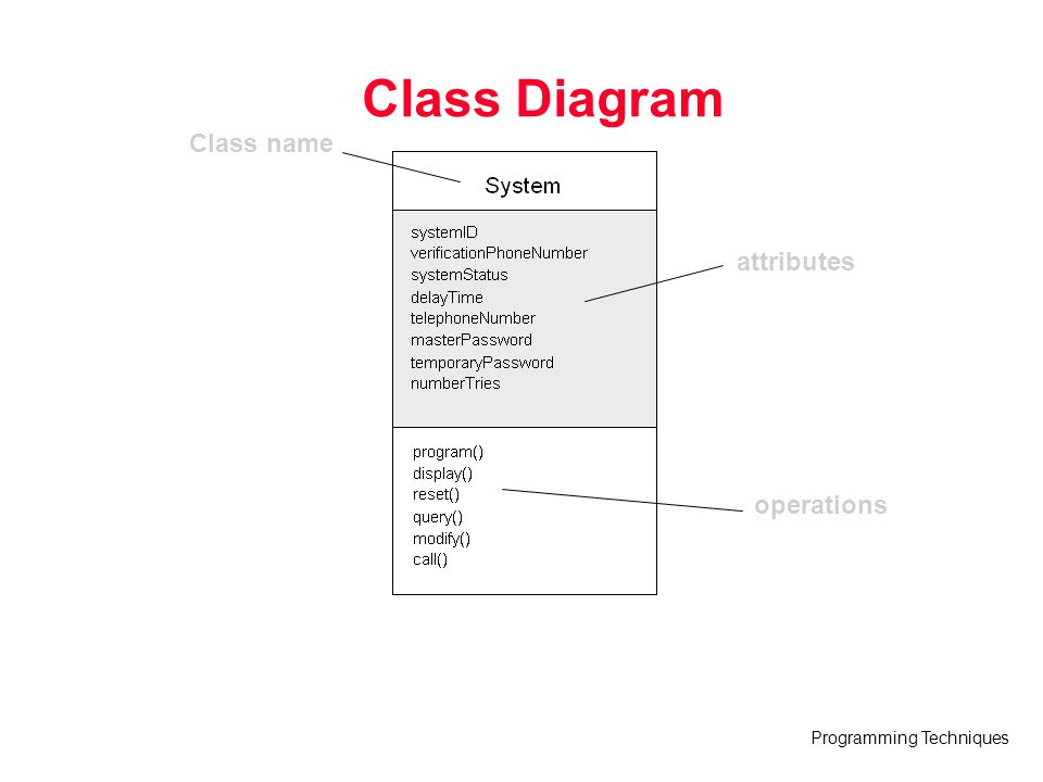 Class Diagram Class name attributes operations