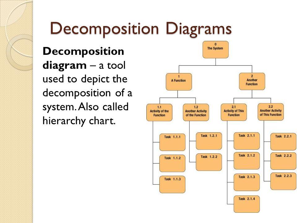 Decomposition Diagrams