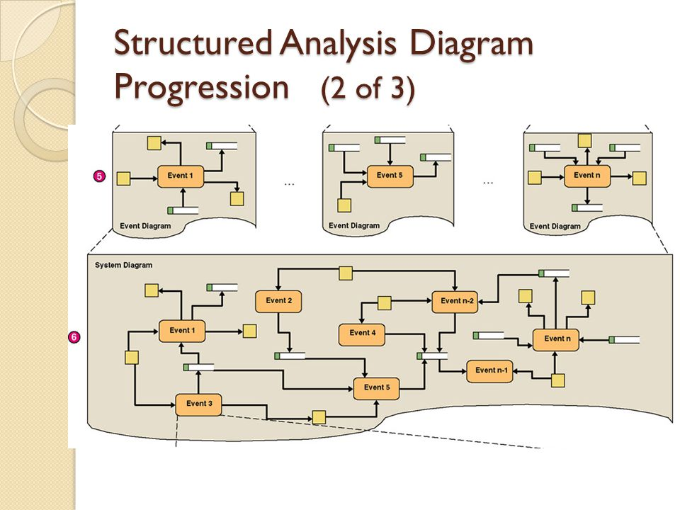 Structured Analysis Diagram Progression (2 of 3)