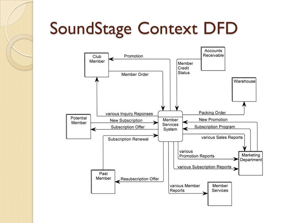 SoundStage Context DFD