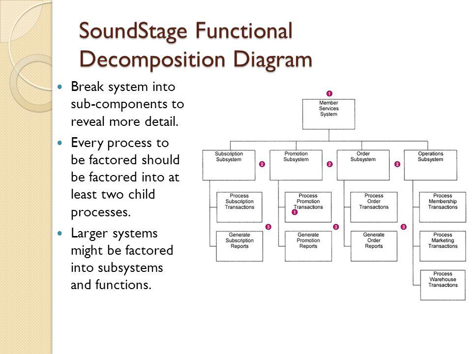 SoundStage Functional Decomposition Diagram