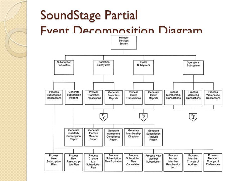 SoundStage Partial Event Decomposition Diagram