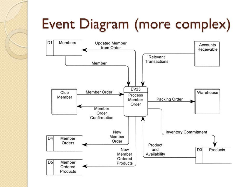 Event Diagram (more complex)