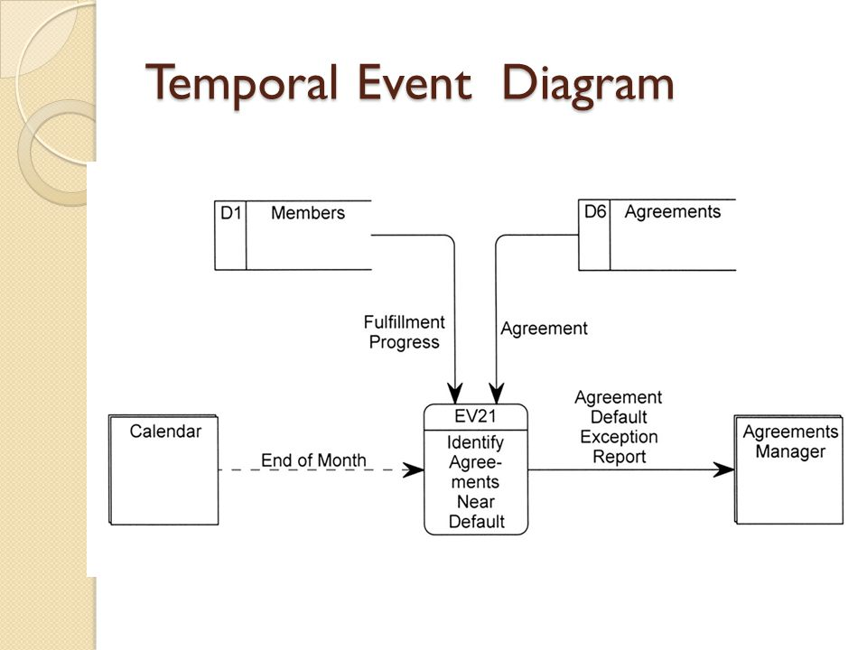 Temporal Event Diagram