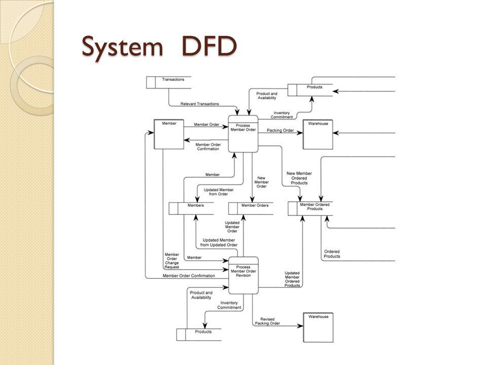 System DFD