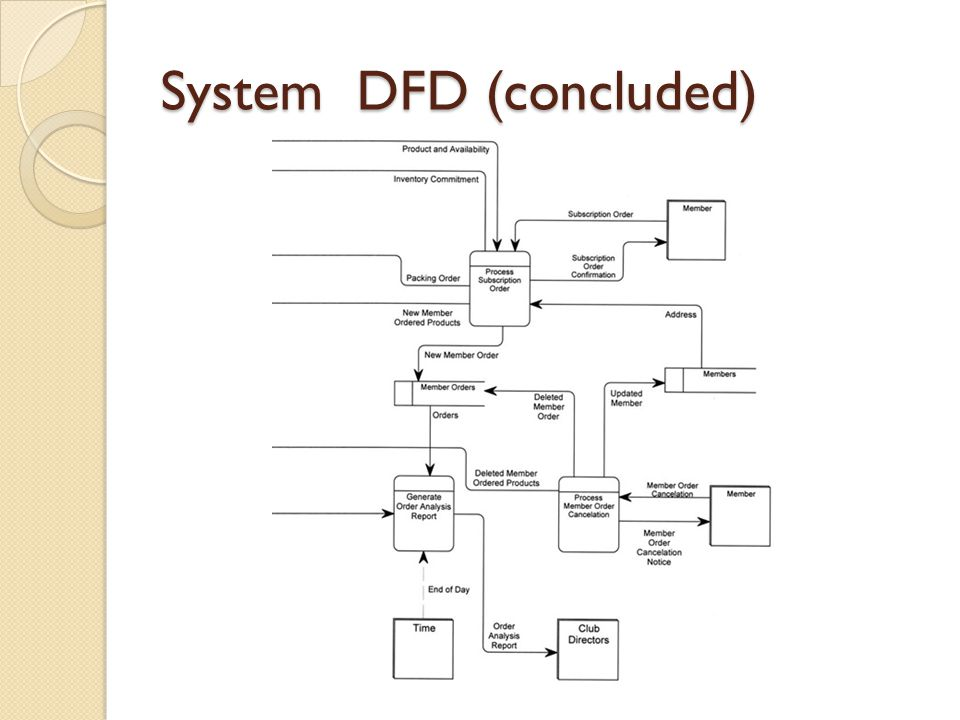 System DFD (concluded)