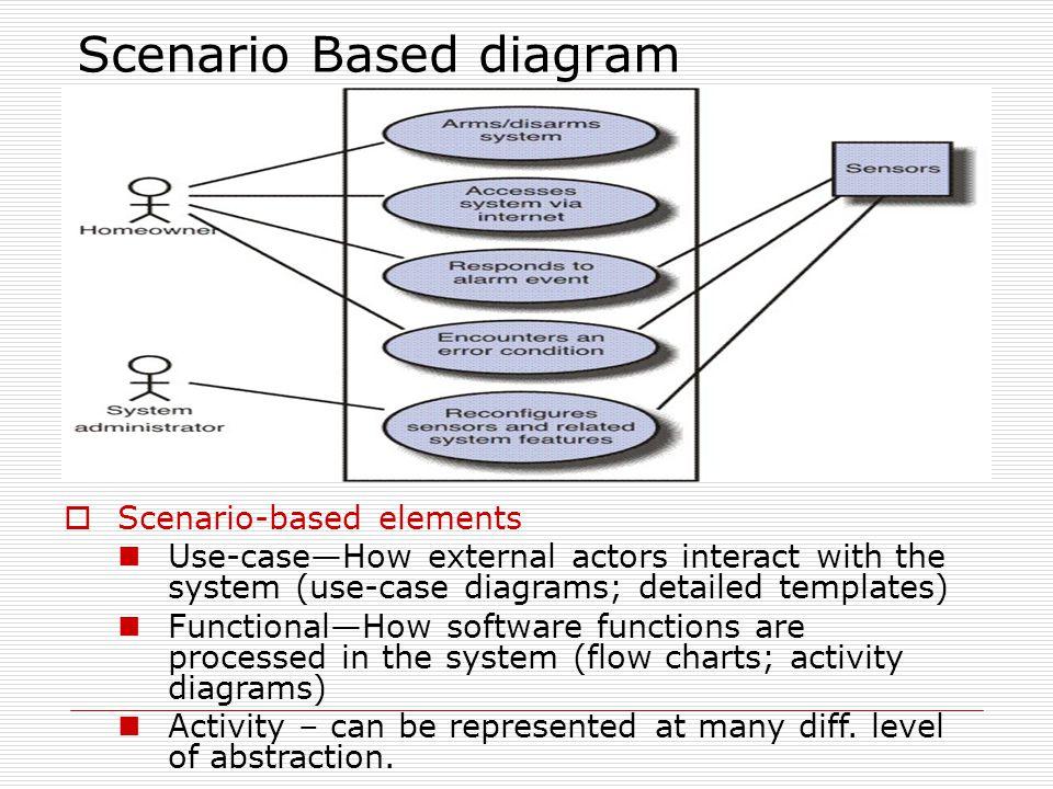 Scenario Based diagram
