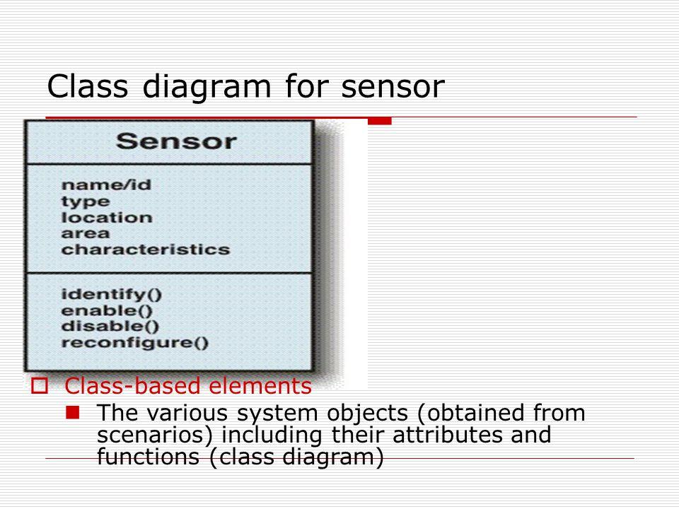 Class diagram for sensor